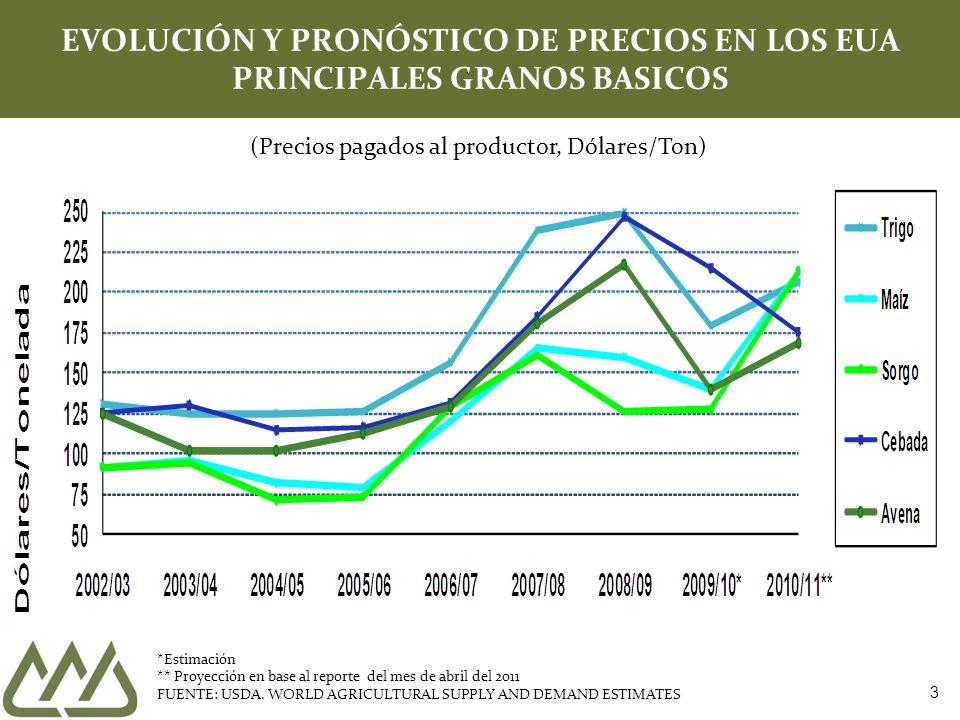 EVOLUCIÓN Y PRONÓSTICO DE PRECIOS EN LOS EUA PRINCIPALES GRANOS BASICOS