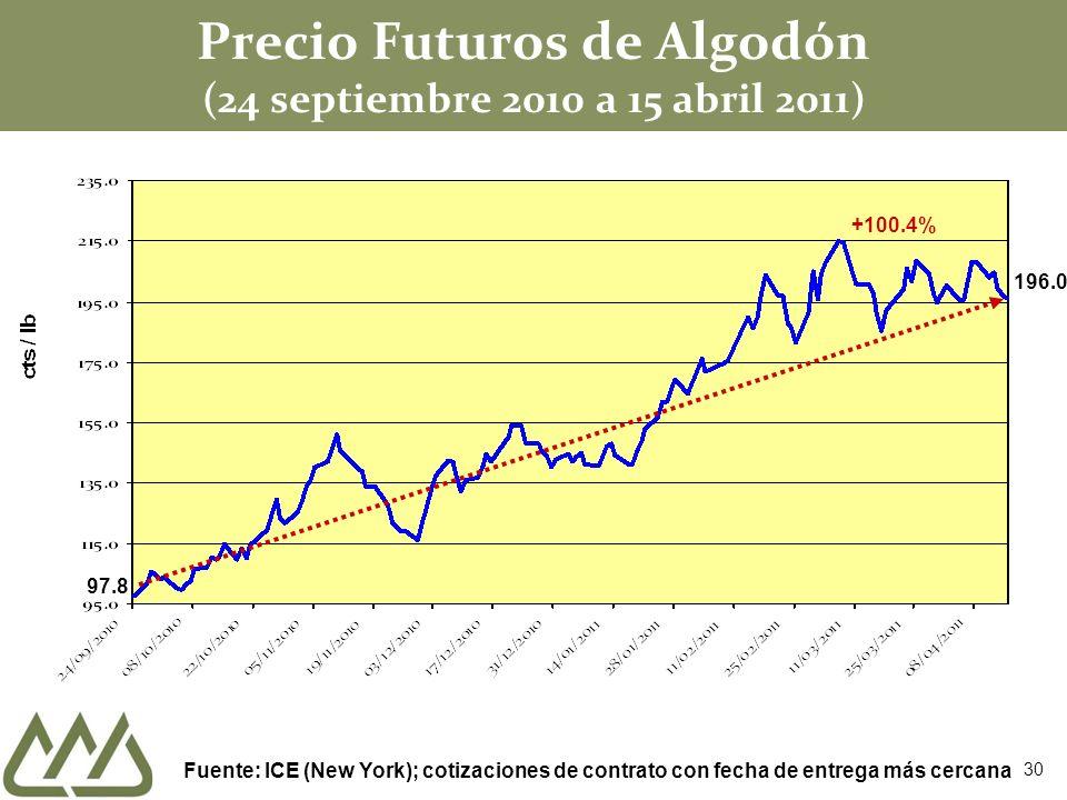 Precio Futuros de Algodón (24 septiembre 2010 a 15 abril 2011)
