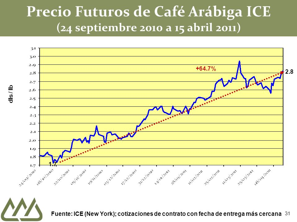 Precio Futuros de Café Arábiga ICE (24 septiembre 2010 a 15 abril 2011)