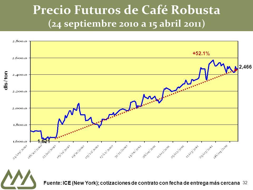 Precio Futuros de Café Robusta (24 septiembre 2010 a 15 abril 2011)