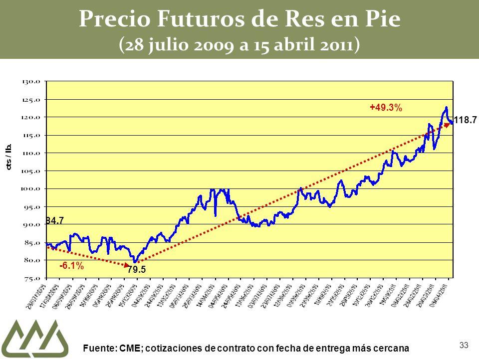 Precio Futuros de Res en Pie (28 julio 2009 a 15 abril 2011)