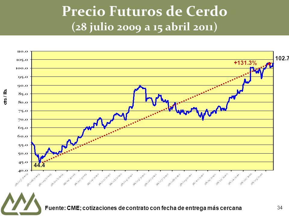 Precio Futuros de Cerdo (28 julio 2009 a 15 abril 2011)