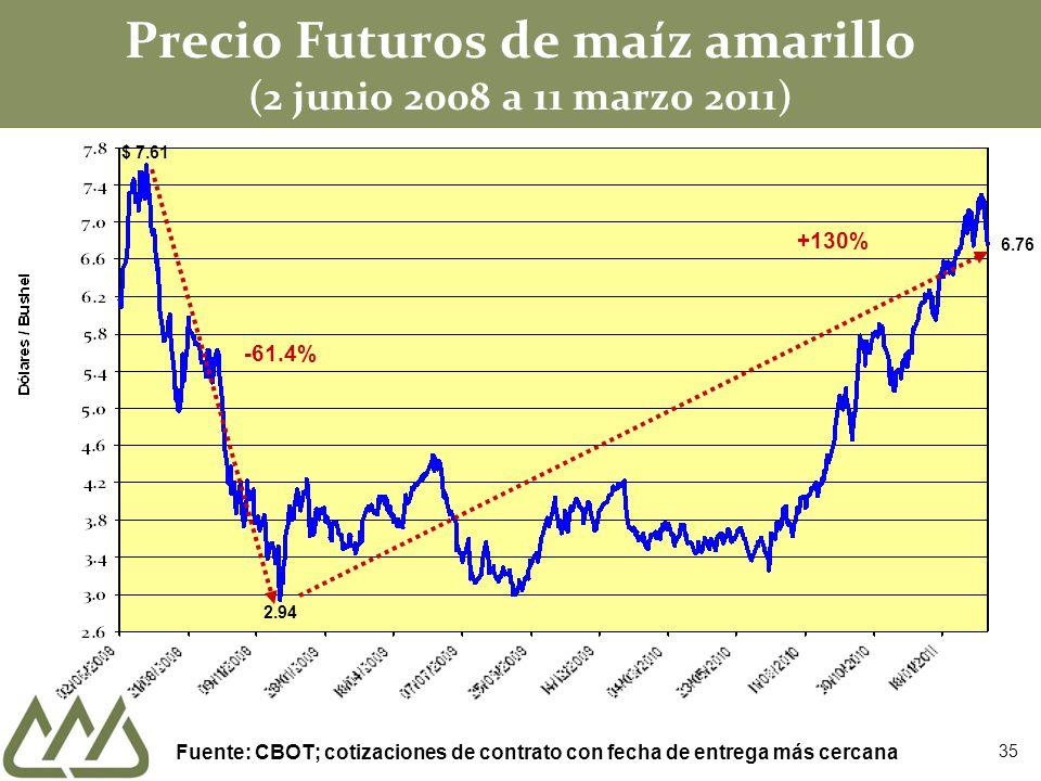 Precio Futuros de maíz amarillo (2 junio 2008 a 11 marzo 2011)