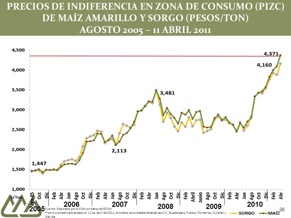 PRECIOS DE INDIFERENCIA EN ZONA DE CONSUMO (PIZC) DE MAÍZ AMARILLO Y SORGO (PESOS/TON) AGOSTO 2005 – 11 ABRIL 2011