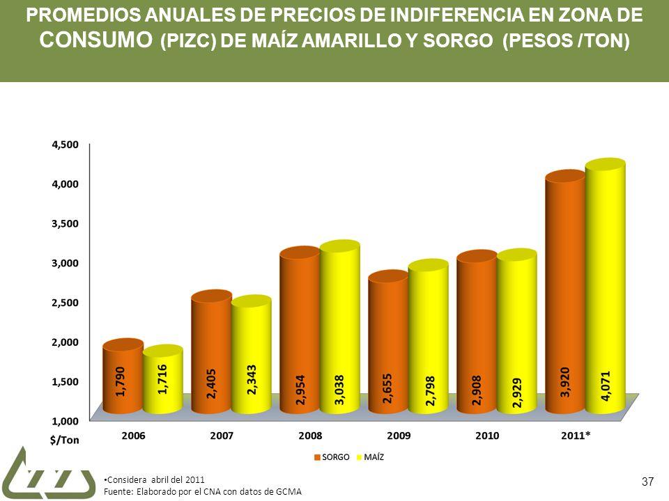 PROMEDIOS ANUALES DE PRECIOS DE INDIFERENCIA EN ZONA DE CONSUMO (PIZC) DE MAÍZ AMARILLO Y SORGO (PESOS /TON)
