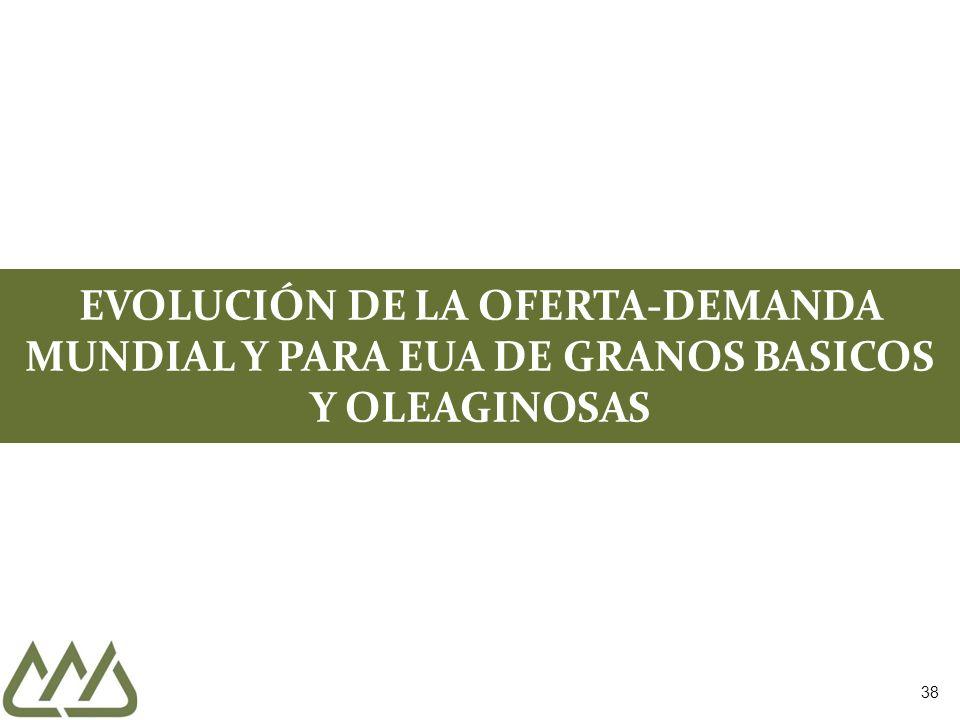 EVOLUCIÓN DE LA OFERTA-DEMANDA MUNDIAL Y PARA EUA DE GRANOS BASICOS Y OLEAGINOSAS