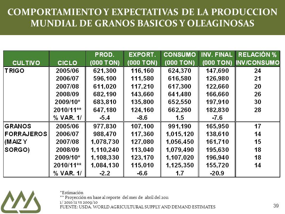 COMPORTAMIENTO Y EXPECTATIVAS DE LA PRODUCCION MUNDIAL DE GRANOS BASICOS Y OLEAGINOSAS