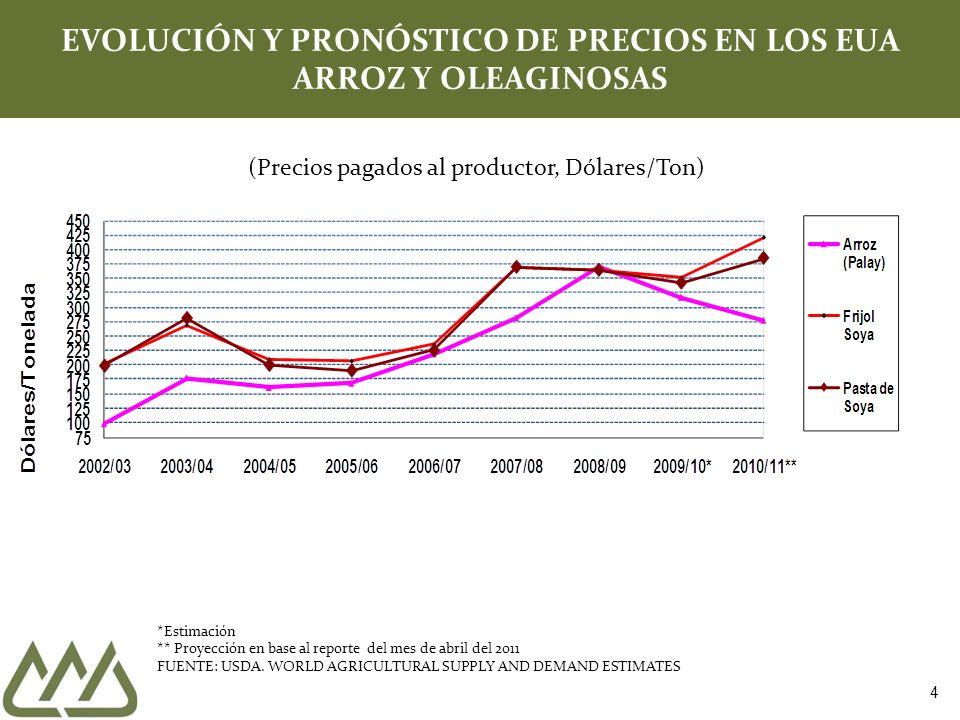 EVOLUCIÓN Y PRONÓSTICO DE PRECIOS EN LOS EUA ARROZ Y OLEAGINOSAS