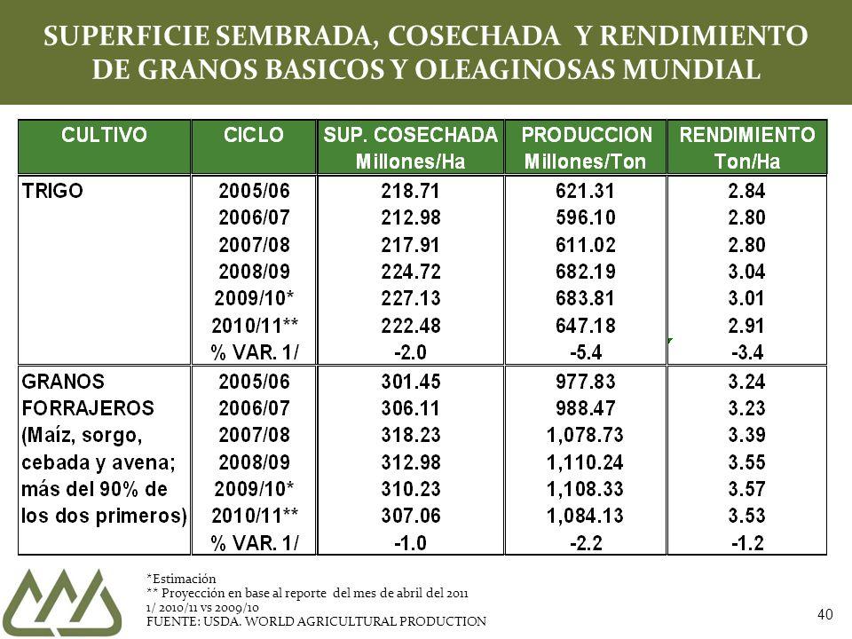 SUPERFICIE SEMBRADA, COSECHADA Y RENDIMIENTO DE GRANOS BASICOS Y OLEAGINOSAS MUNDIAL