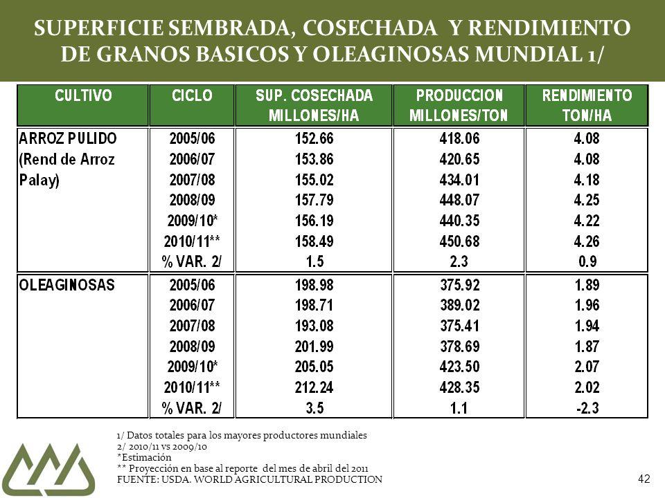 SUPERFICIE SEMBRADA, COSECHADA Y RENDIMIENTO DE GRANOS BASICOS Y OLEAGINOSAS MUNDIAL 1/