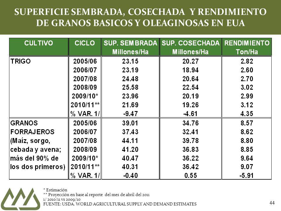 SUPERFICIE SEMBRADA, COSECHADA Y RENDIMIENTO DE GRANOS BASICOS Y OLEAGINOSAS EN EUA
