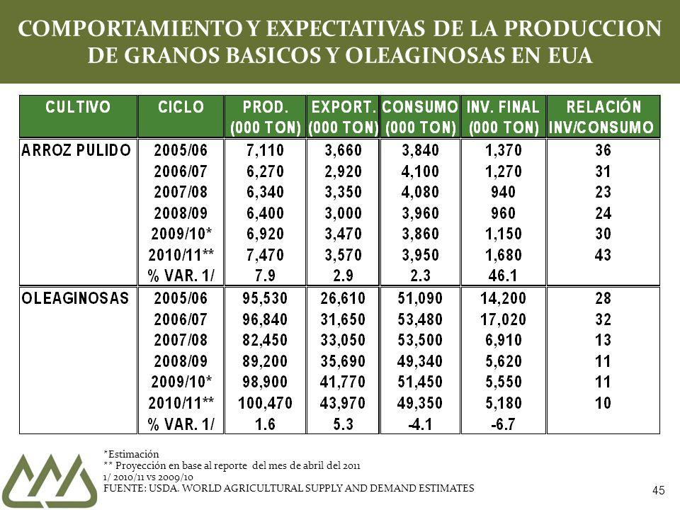 COMPORTAMIENTO Y EXPECTATIVAS DE LA PRODUCCION DE GRANOS BASICOS Y OLEAGINOSAS EN EUA