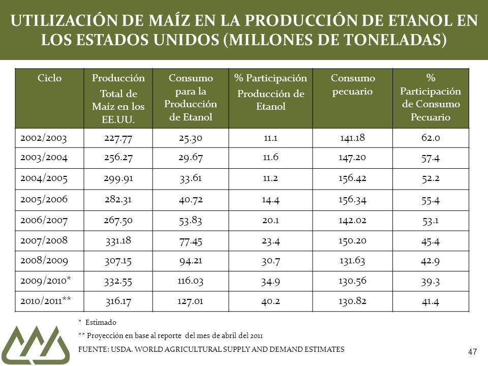 UTILIZACIÓN DE MAÍZ EN LA PRODUCCIÓN DE ETANOL EN LOS ESTADOS UNIDOS (MILLONES DE TONELADAS)