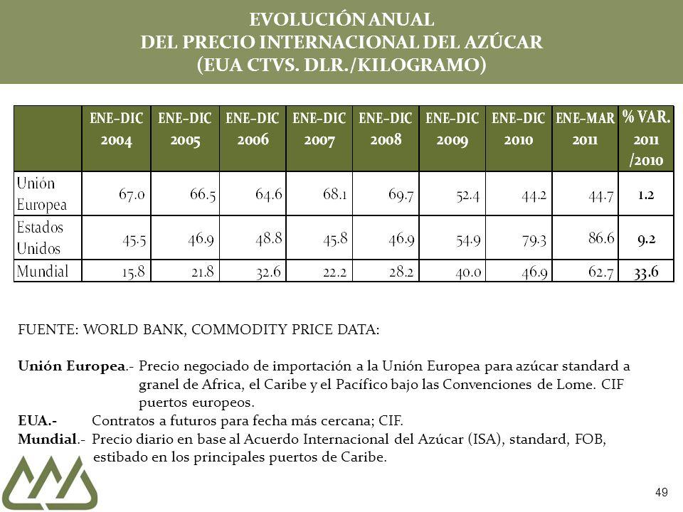 EVOLUCIÓN ANUAL DEL PRECIO INTERNACIONAL DEL AZÚCAR (EUA CTVS. DLR