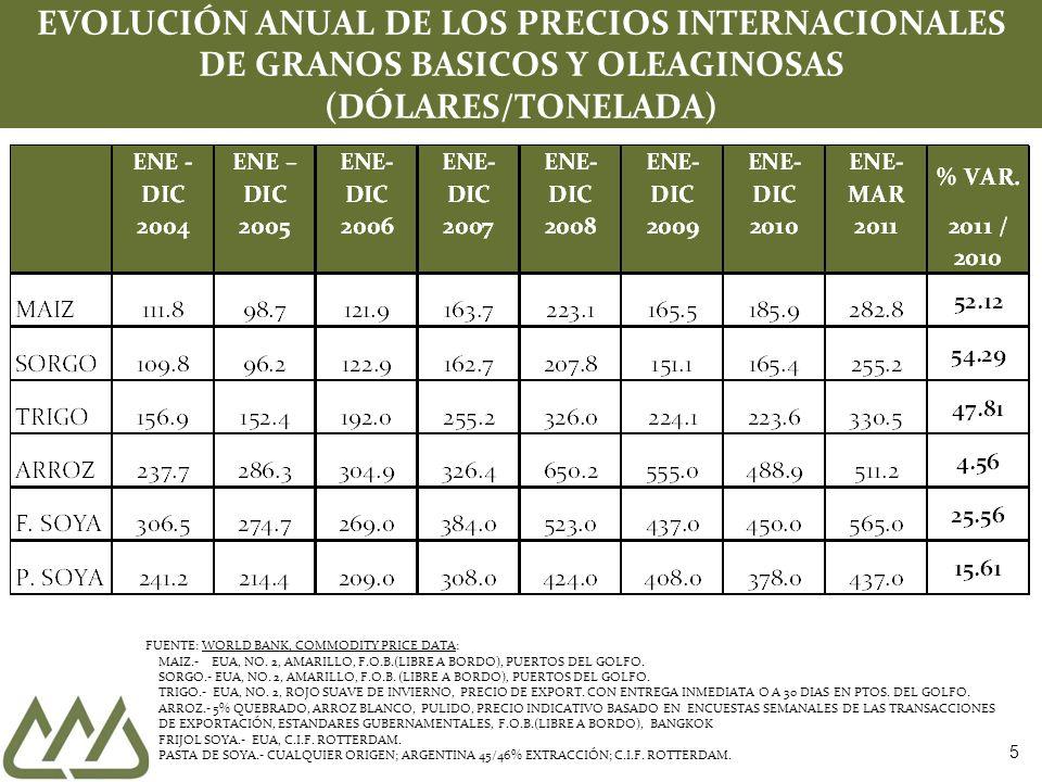 EVOLUCIÓN ANUAL DE LOS PRECIOS INTERNACIONALES DE GRANOS BASICOS Y OLEAGINOSAS (DÓLARES/TONELADA)