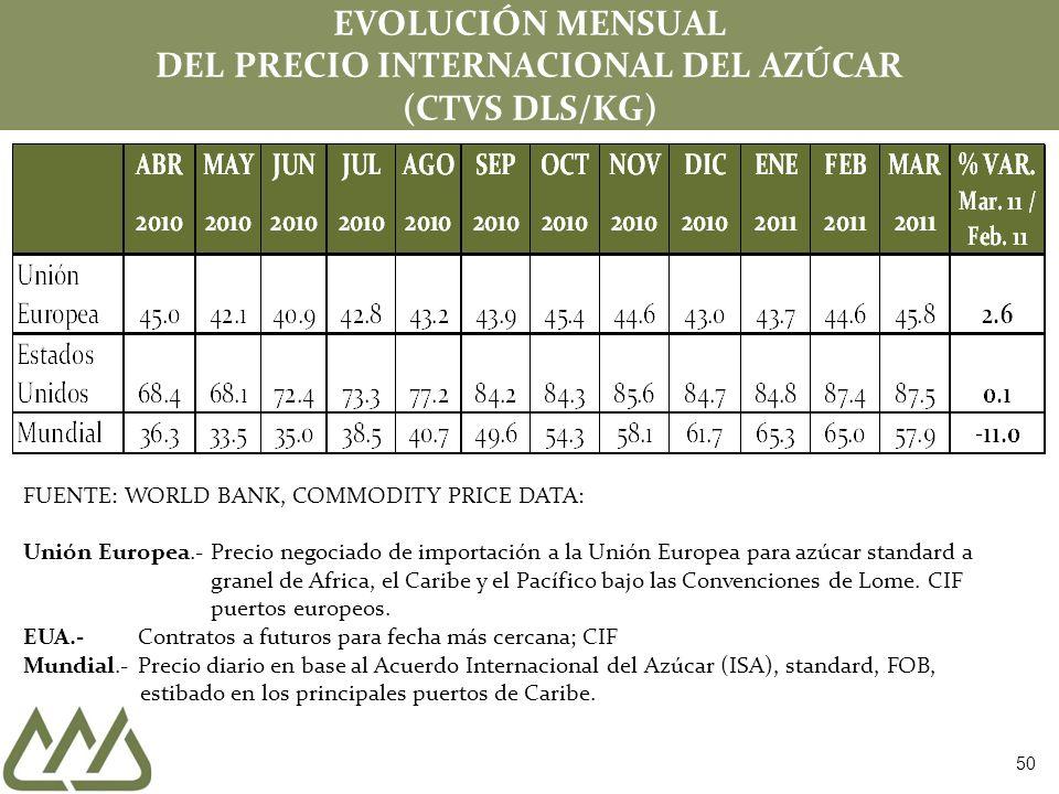 EVOLUCIÓN MENSUAL DEL PRECIO INTERNACIONAL DEL AZÚCAR (CTVS DLS/KG)