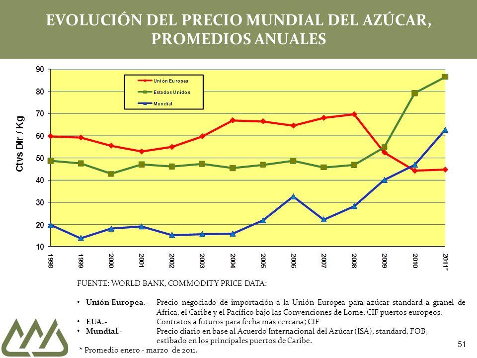 EVOLUCIÓN DEL PRECIO MUNDIAL DEL AZÚCAR, PROMEDIOS ANUALES