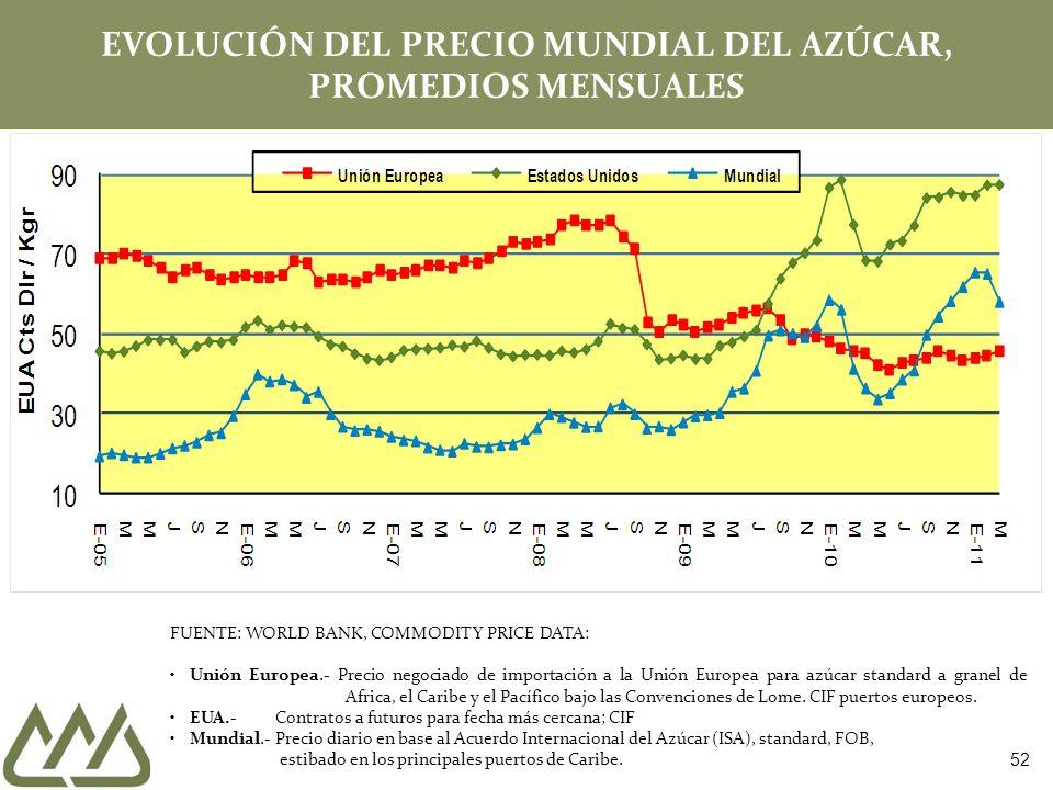 EVOLUCIÓN DEL PRECIO MUNDIAL DEL AZÚCAR, PROMEDIOS MENSUALES