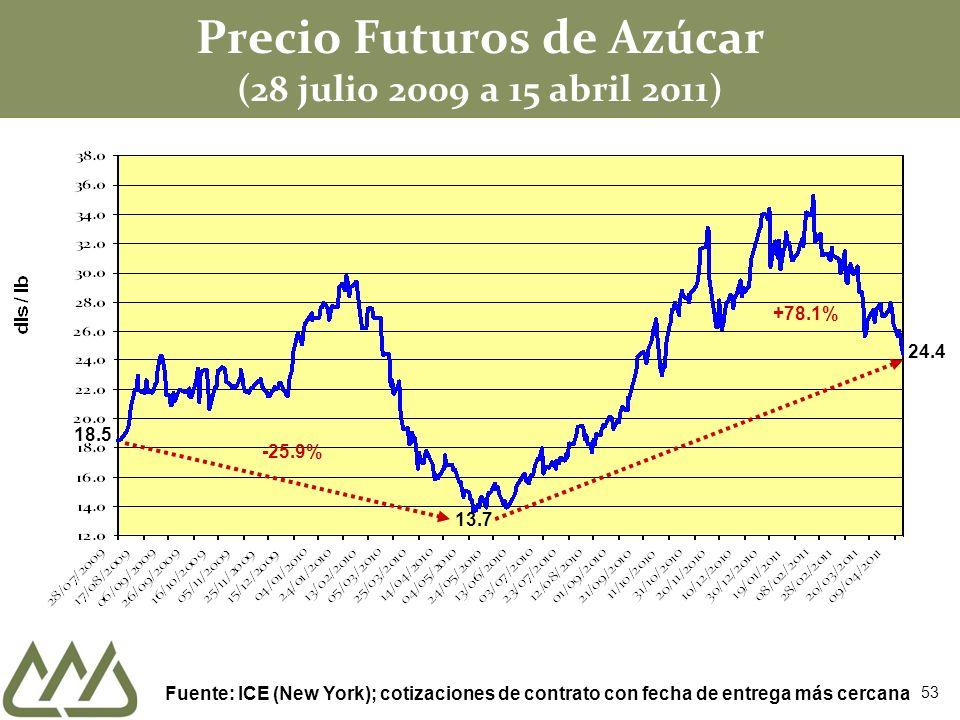 Precio Futuros de Azúcar (28 julio 2009 a 15 abril 2011)