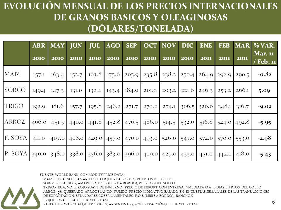 EVOLUCIÓN MENSUAL DE LOS PRECIOS INTERNACIONALES DE GRANOS BASICOS Y OLEAGINOSAS (DÓLARES/TONELADA)