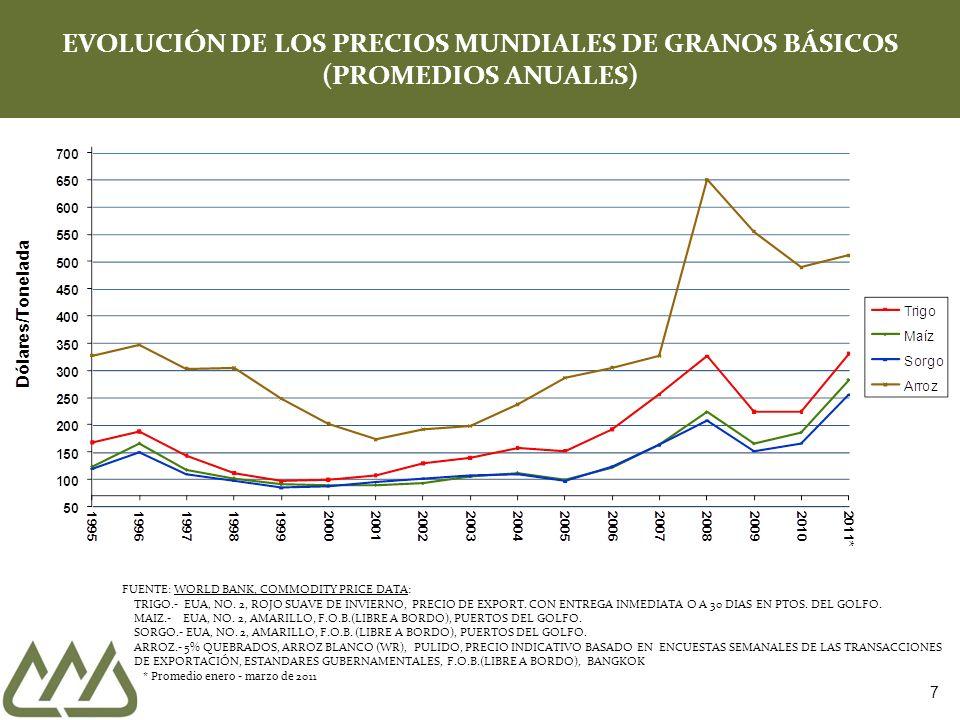 EVOLUCIÓN DE LOS PRECIOS MUNDIALES DE GRANOS BÁSICOS (PROMEDIOS ANUALES)