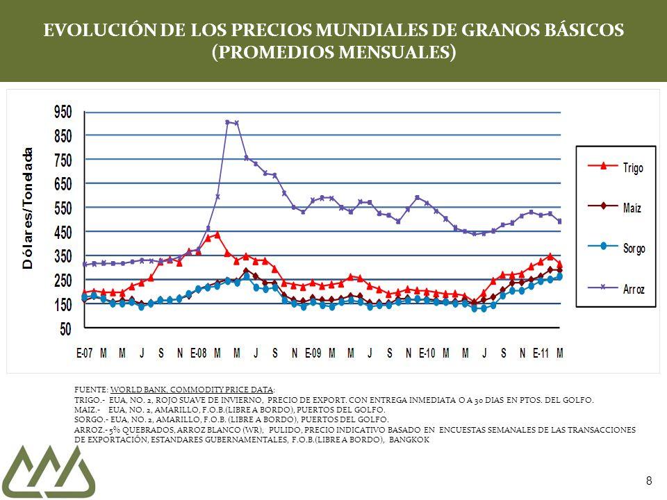 EVOLUCIÓN DE LOS PRECIOS MUNDIALES DE GRANOS BÁSICOS (PROMEDIOS MENSUALES)