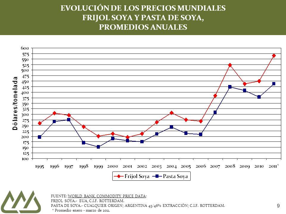 EVOLUCIÓN DE LOS PRECIOS MUNDIALES FRIJOL SOYA Y PASTA DE SOYA, PROMEDIOS ANUALES