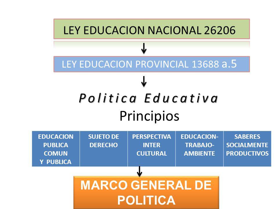 Politica Educativa Principios