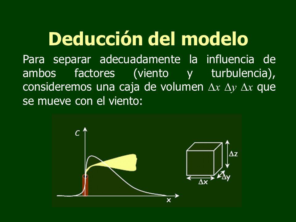 Deducción del modelo