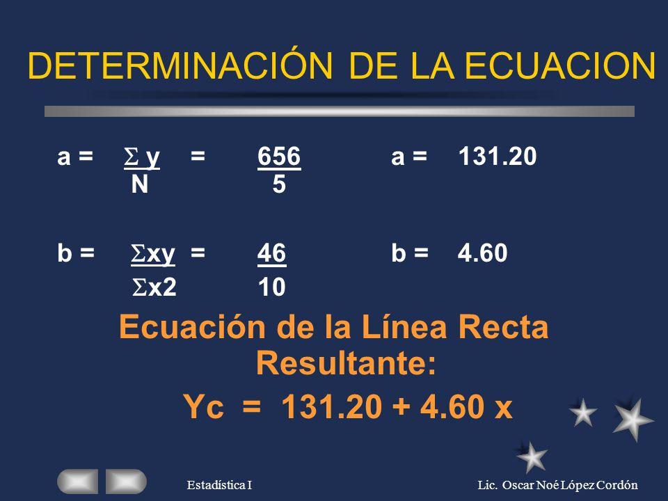 Ecuación de la Línea Recta Resultante: