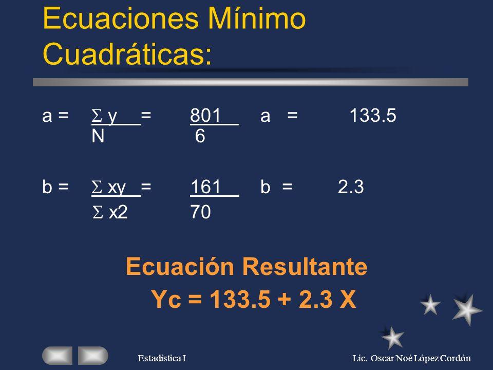 Ecuaciones Mínimo Cuadráticas: