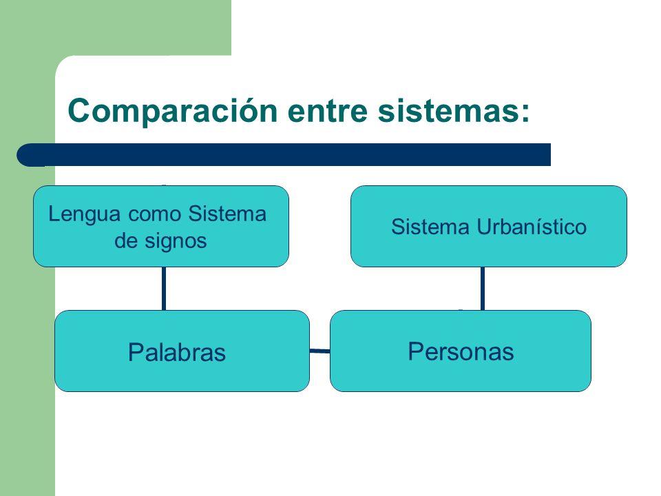 Comparación entre sistemas: