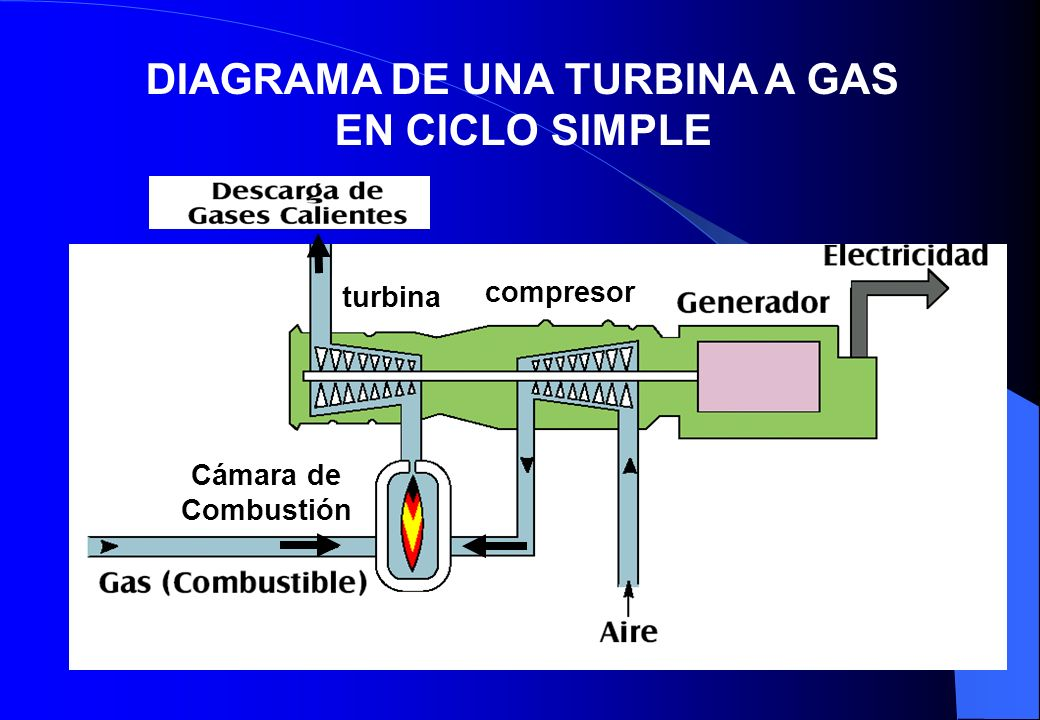 DIAGRAMA DE UNA TURBINA A GAS EN CICLO SIMPLE