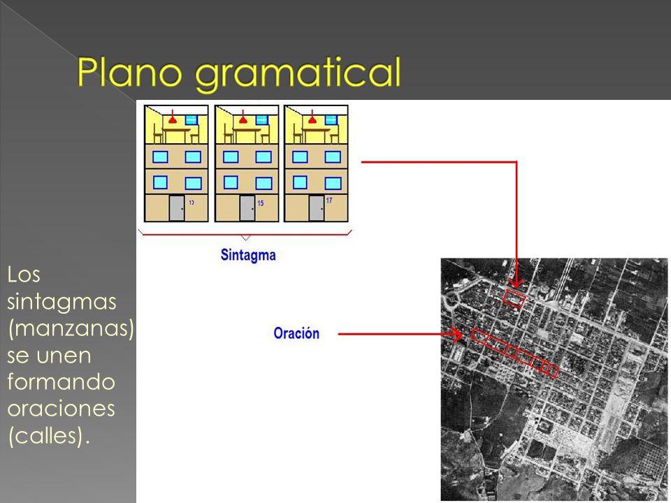 Plano gramatical Los sintagmas (manzanas) se unen formando oraciones (calles).