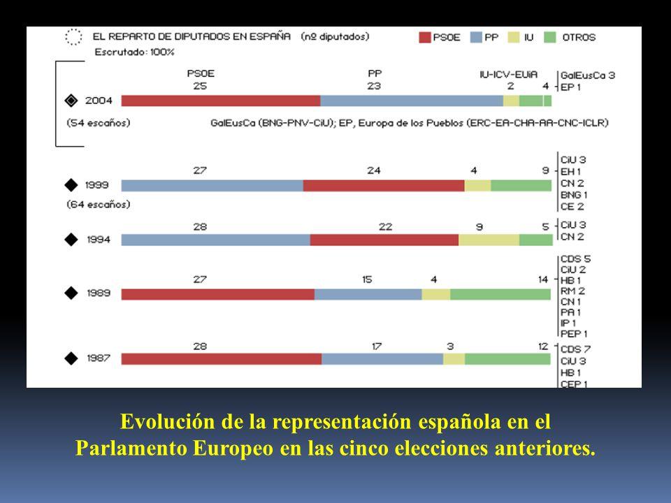 Evolución de la representación española en el Parlamento Europeo en las cinco elecciones anteriores.
