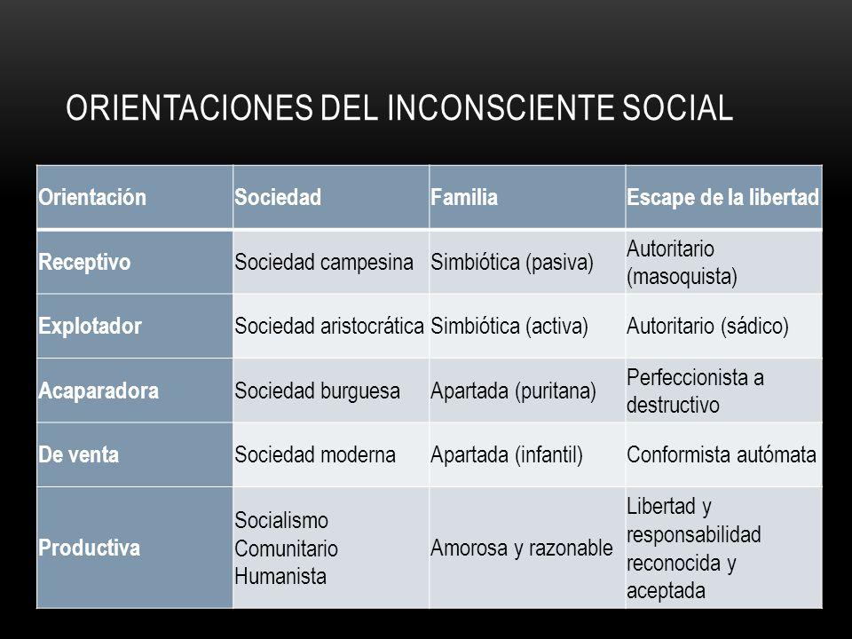 Orientaciones del inconsciente social