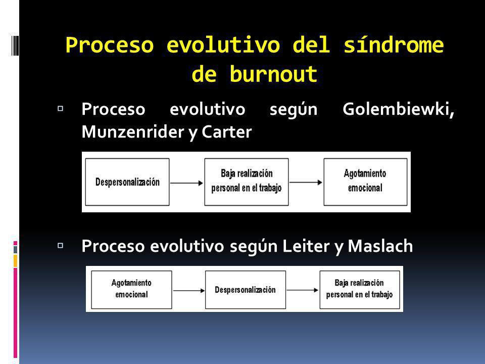 Proceso evolutivo del síndrome de burnout
