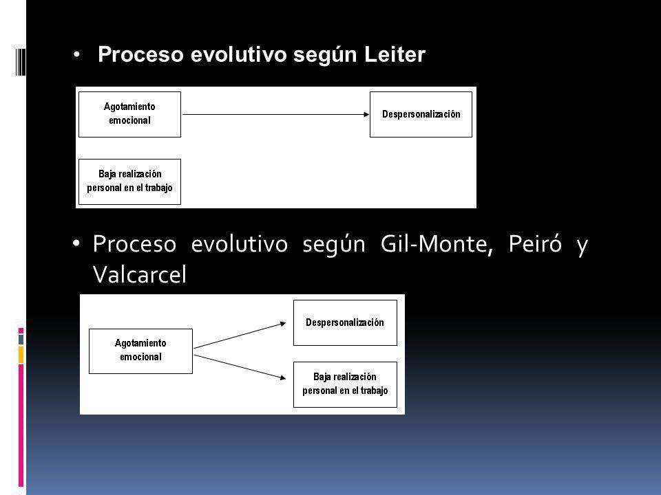 Proceso evolutivo según Leiter