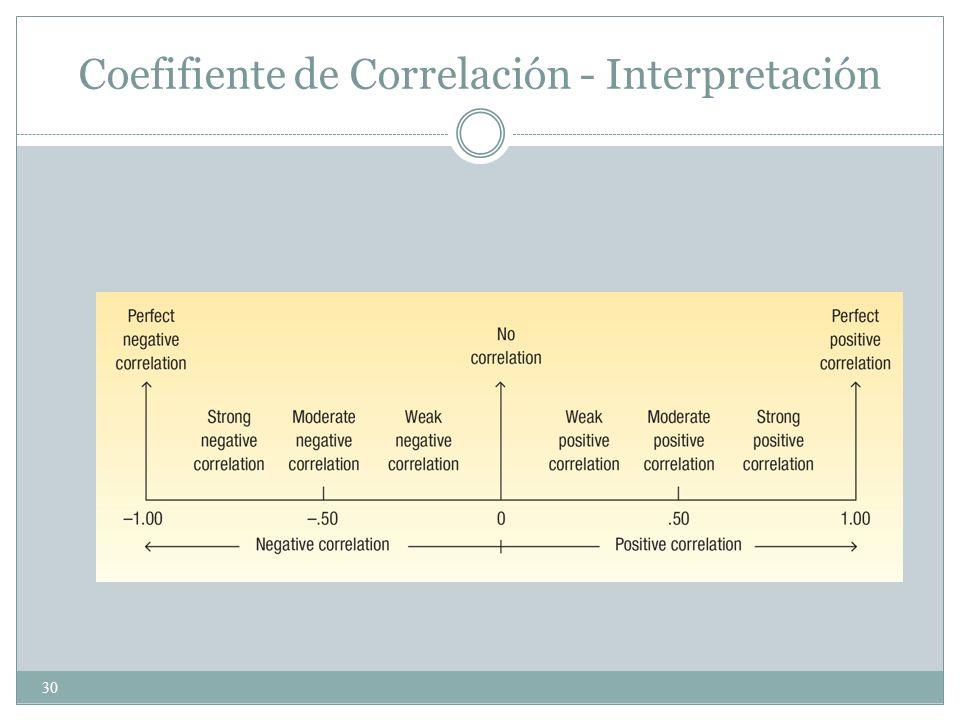 Coefifiente de Correlación - Interpretación