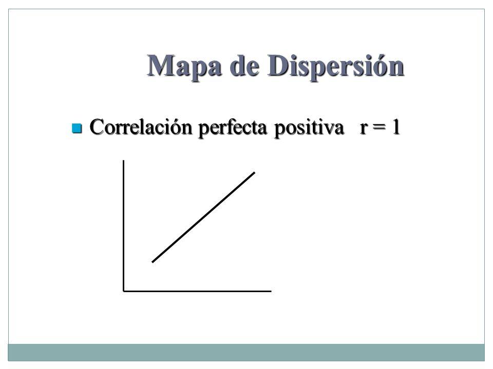 Mapa de Dispersión Correlación perfecta positiva r = 1