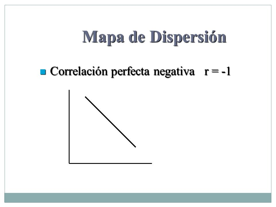 Mapa de Dispersión Correlación perfecta negativa r = -1