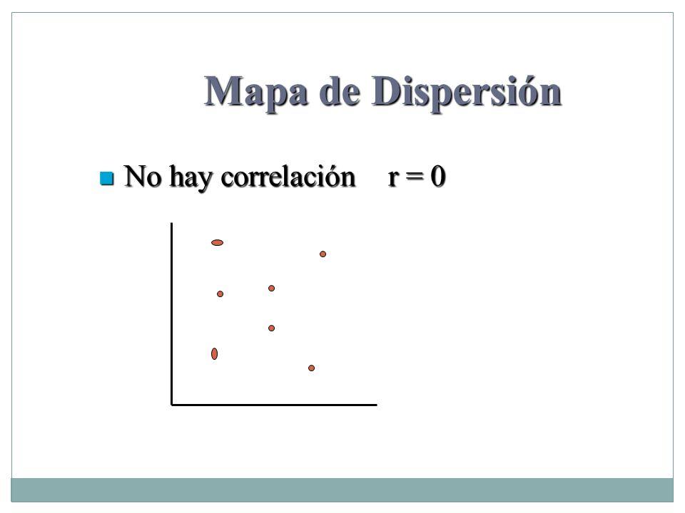 Mapa de Dispersión No hay correlación r = 0