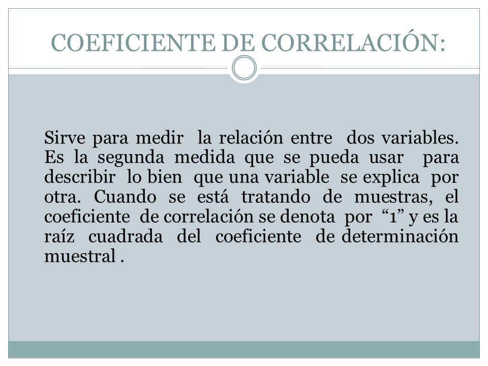 COEFICIENTE DE CORRELACIÓN:
