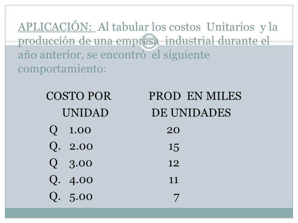 APLICACIÓN: Al tabular los costos Unitarios y la producción de una empresa industrial durante el año anterior, se encontró el siguiente comportamiento: