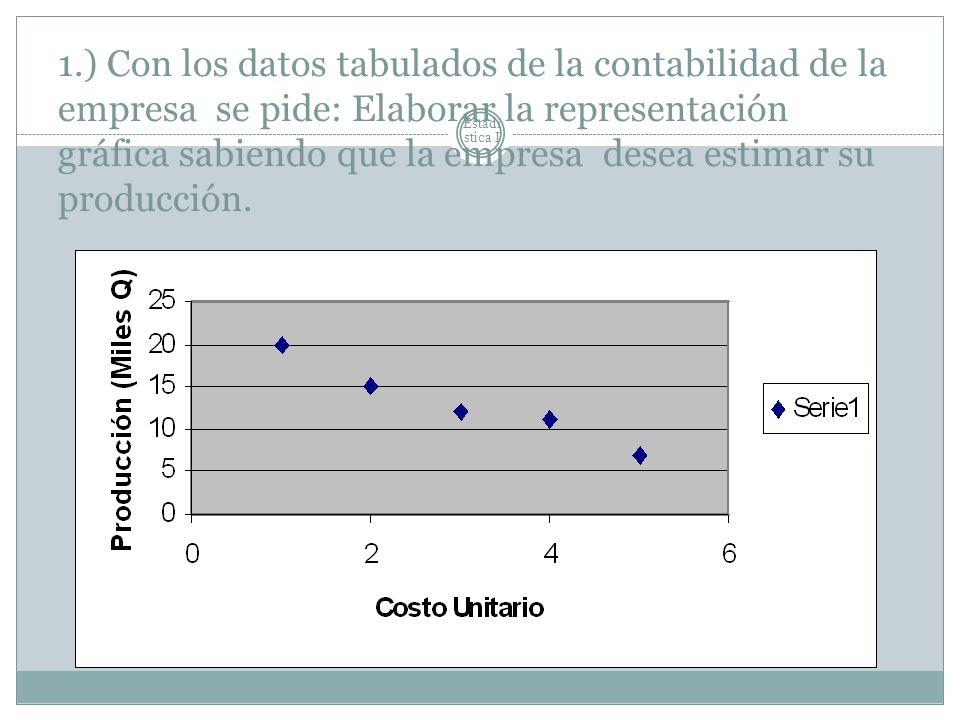 1.) Con los datos tabulados de la contabilidad de la empresa se pide: Elaborar la representación gráfica sabiendo que la empresa desea estimar su producción.
