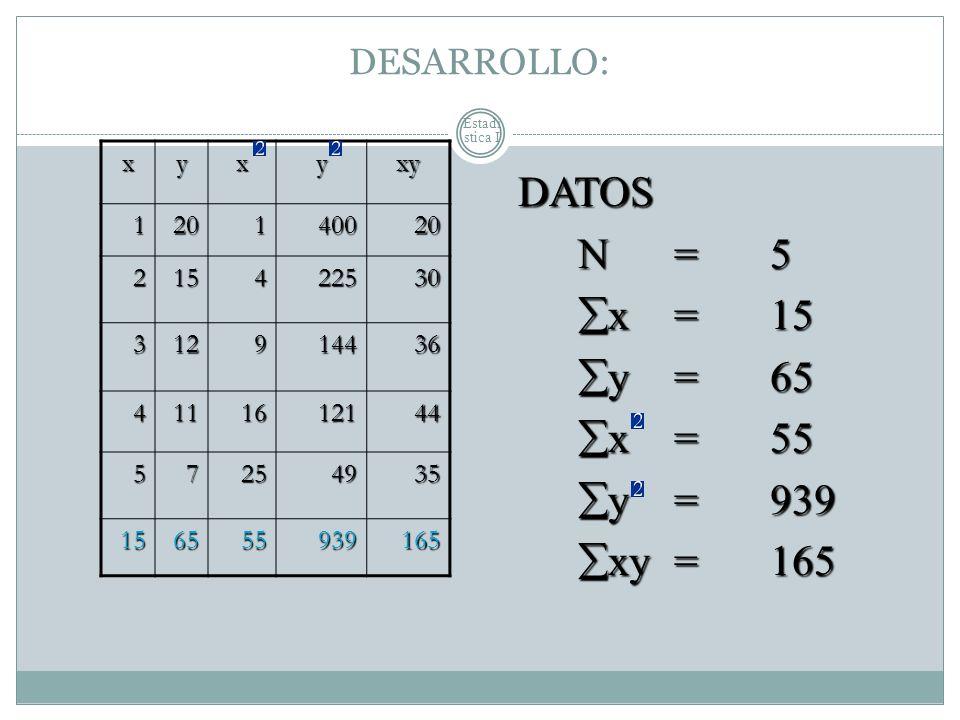 DATOS N = 5 x = 15 y = 65 x = 55 y = 939 xy = 165 DESARROLLO: x y