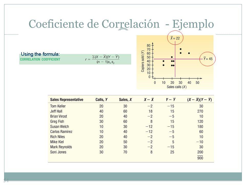 Coeficiente de Correlación - Ejemplo