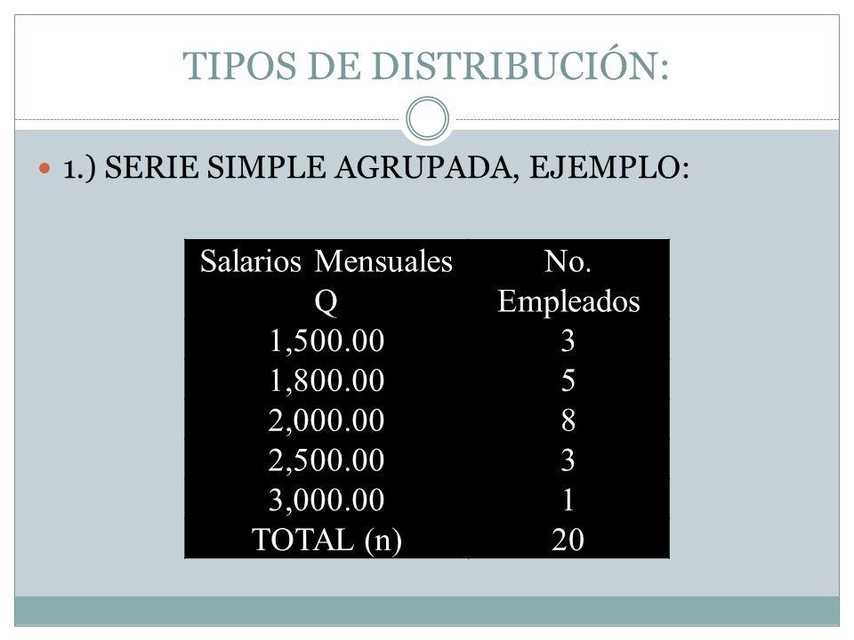 TIPOS DE DISTRIBUCIÓN: