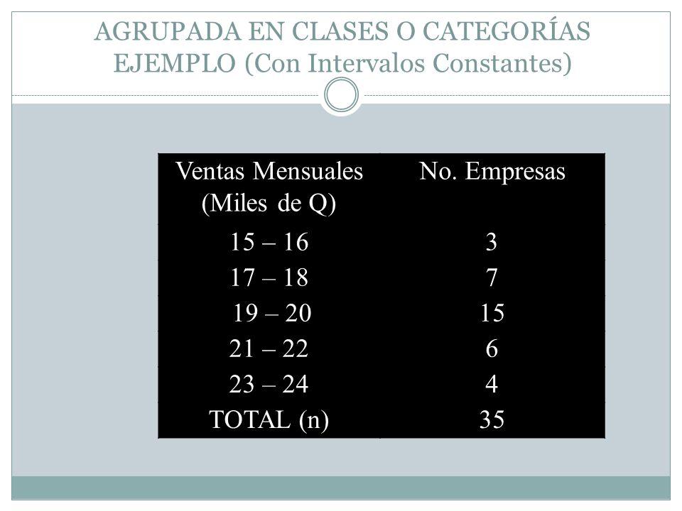 AGRUPADA EN CLASES O CATEGORÍAS EJEMPLO (Con Intervalos Constantes)