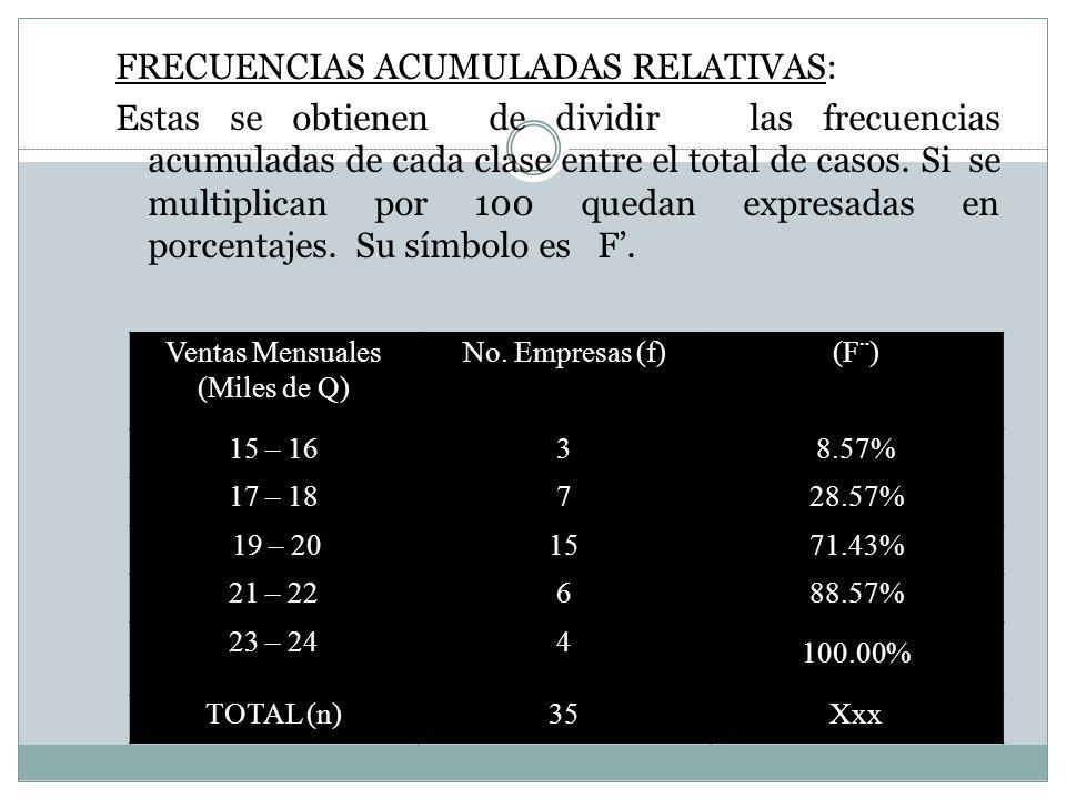 FRECUENCIAS ACUMULADAS RELATIVAS: